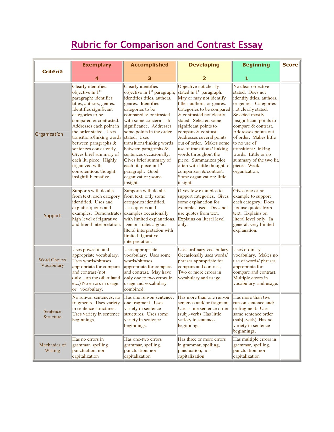 compare and contrast essay rubric doc Download as doc, pdf rubric: compare and contrast essay documents similar to rubric compare and contrast essayword skip carousel.